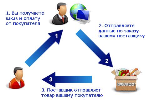 Дропшиппинг в Украине